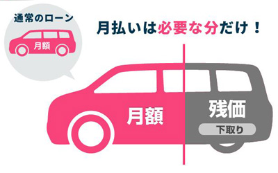 鶴岡市新車カーリース